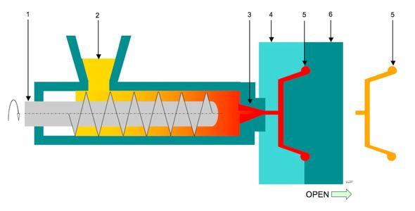 กระบวนการฉีดขึ้นรูป (Injection molding)