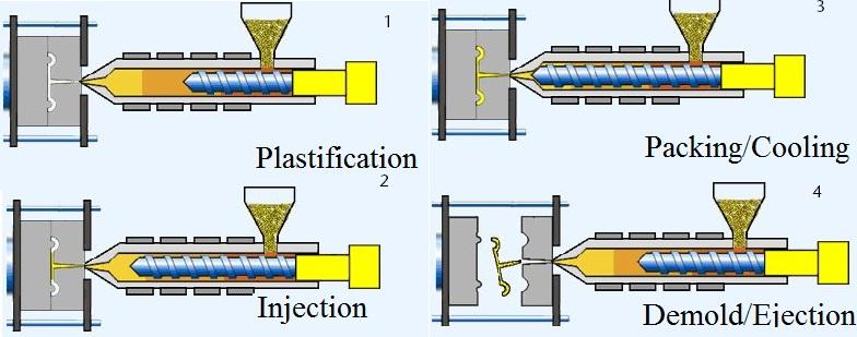 1. แม่พิมพ์ฉีด (Injection moulding)